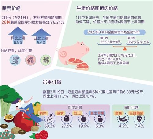 春节期间全国猪肉果蔬价格怎样 节后走势如何