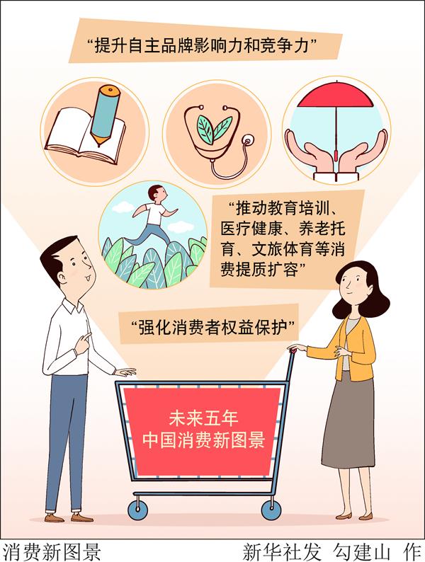 """未來五年中國消費新圖景出爐 中國消費賽道將迎來哪些""""上新"""""""